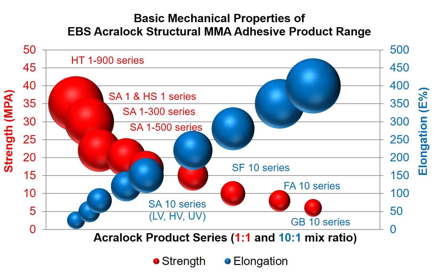 Acralock-tabela
